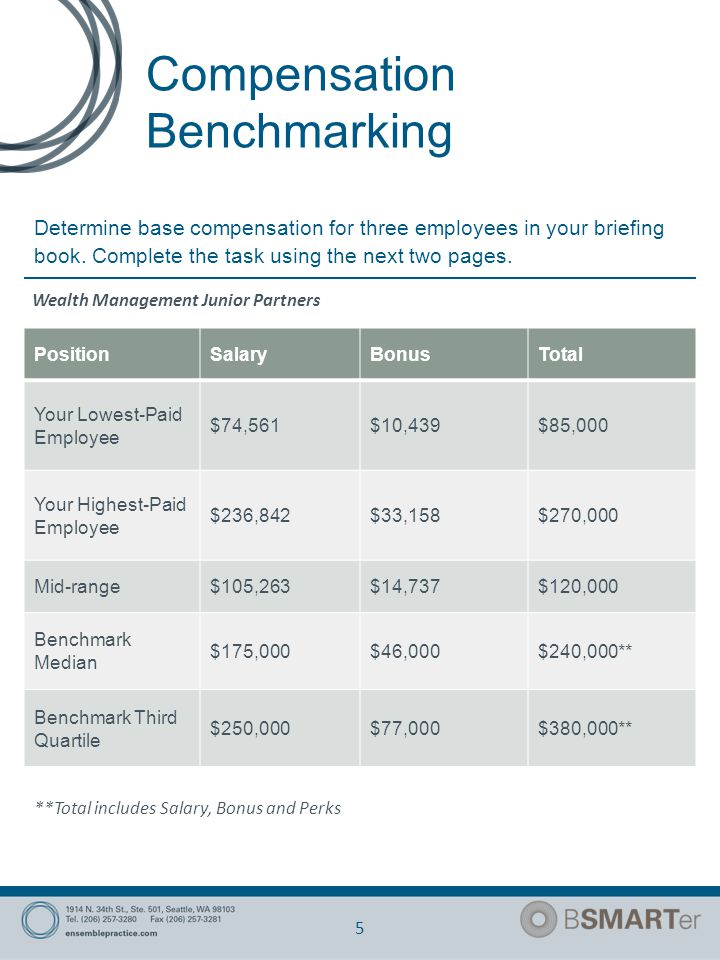 Compensation Benchmarking 5 Determine base compensation for three employees in your briefing book.