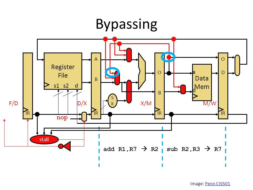Bypassing Image: Penn CIS501Penn CIS501 sub R2,R3  R7add R1,R7  R2 Register File SXSX s1s2d Data Mem a d IR A B IR O B IR O D IR F/DD/XX/MM/W stall nop