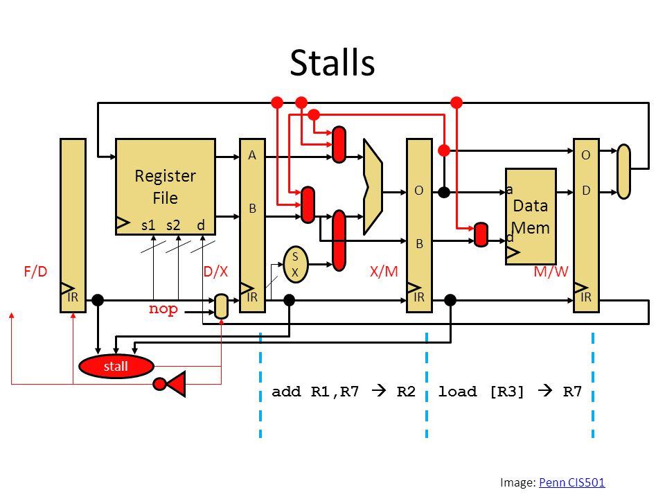 Stalls Image: Penn CIS501Penn CIS501 load [R3]  R7add R1,R7  R2 Register File SXSX s1s2d Data Mem a d IR A B IR O B IR O D IR F/DD/XX/MM/W stall nop