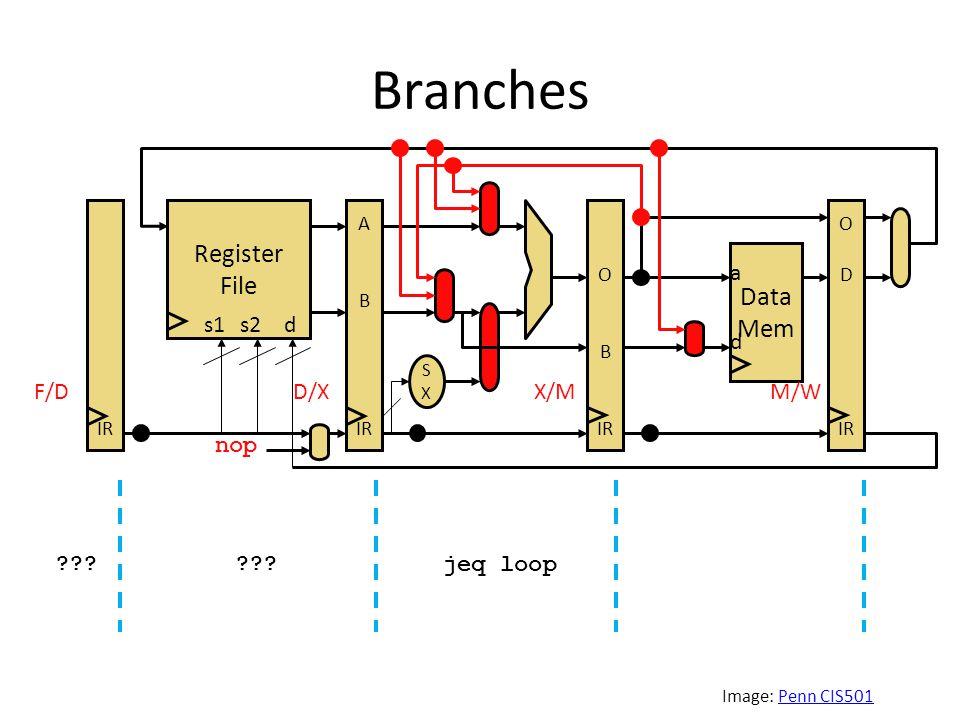 Branches Image: Penn CIS501Penn CIS501 jeq loop .