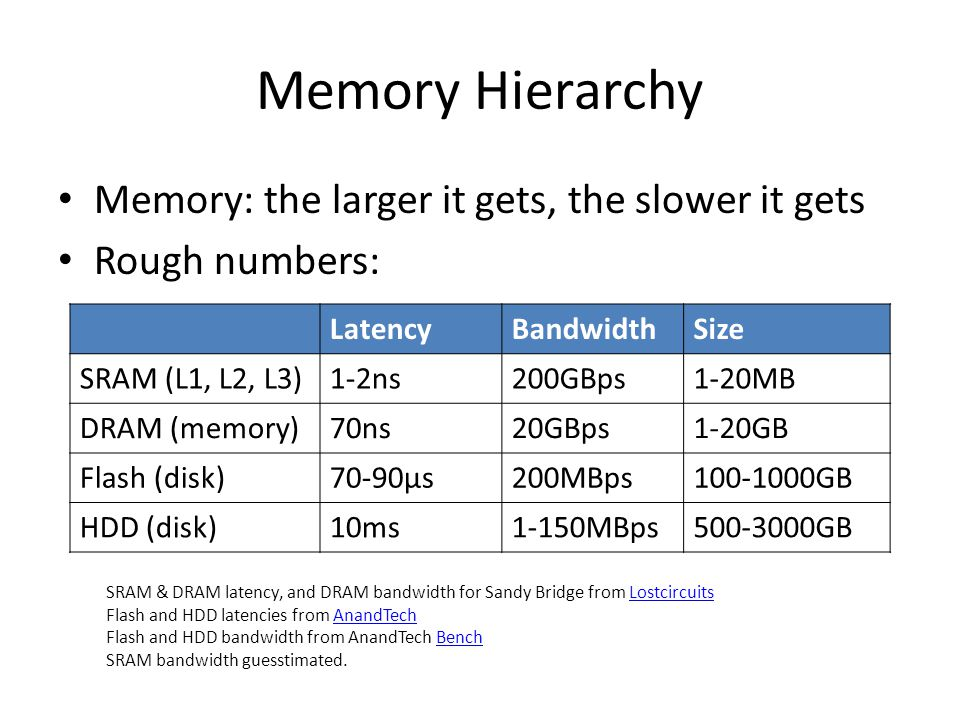 Memory Hierarchy Memory: the larger it gets, the slower it gets Rough numbers: LatencyBandwidthSize SRAM (L1, L2, L3)1-2ns200GBps1-20MB DRAM (memory)70ns20GBps1-20GB Flash (disk)70-90µs200MBps100-1000GB HDD (disk)10ms1-150MBps500-3000GB SRAM & DRAM latency, and DRAM bandwidth for Sandy Bridge from LostcircuitsLostcircuits Flash and HDD latencies from AnandTechAnandTech Flash and HDD bandwidth from AnandTech BenchBench SRAM bandwidth guesstimated.