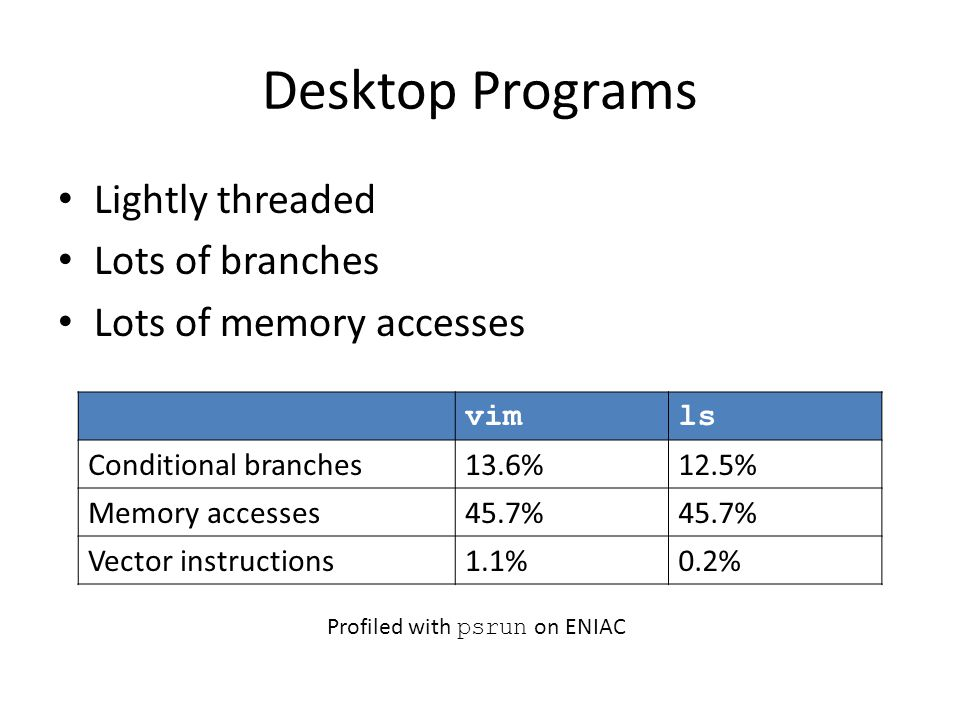 Desktop Programs Lightly threaded Lots of branches Lots of memory accesses vimls Conditional branches13.6%12.5% Memory accesses45.7% Vector instructio
