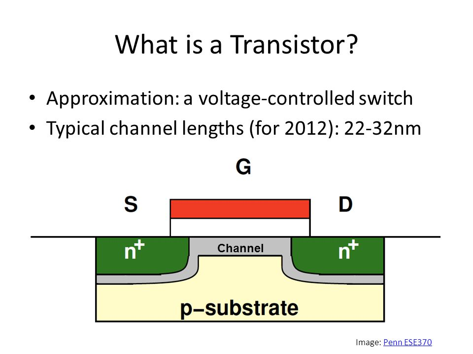 What is a Transistor? Approximation: a voltage-controlled switch Typical channel lengths (for 2012): 22-32nm Channel Image: Penn ESE370Penn ESE370