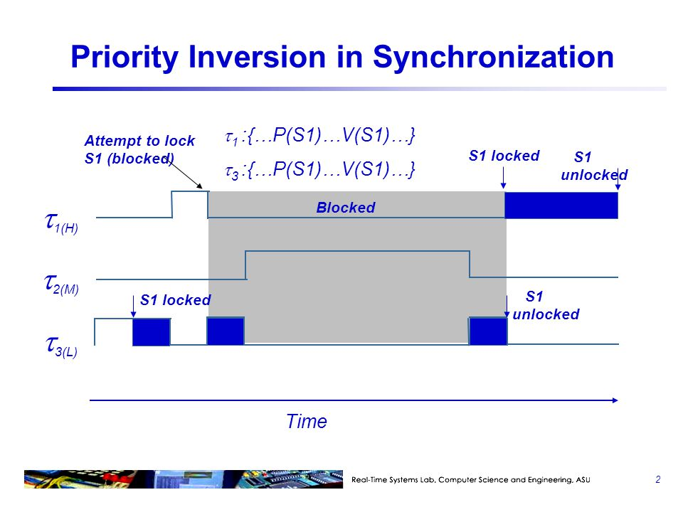 Priority Inversion  Delay to a task's execution caused by interference from lower priority tasks is known as priority inversion  Priority inversion is modeled by blocking time  Identifying and evaluating the effect of sources of priority inversion is important in schedulability analysis  Sources of priority Inversion  Synchronization and mutual exclusion  Non-preemtable regions of code  FIFO (first-in-first-out) queues 3