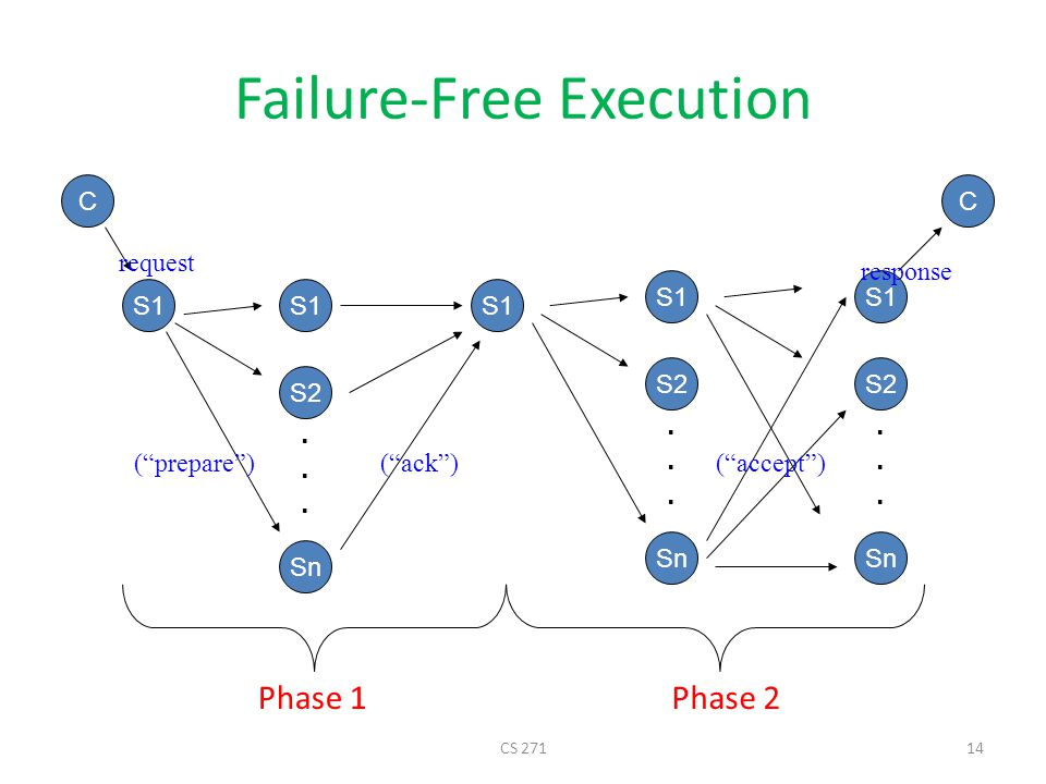 Failure-Free Execution S1 S2 Sn...... C S1 S2 Sn......
