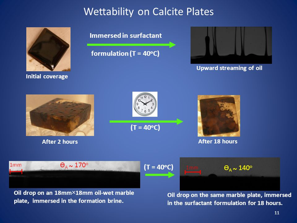 Wettability on Calcite Plates 11 Initial coverage After 2 hours After 18 hours Upward streaming of oil Immersed in surfactant formulation (T = 40 o C) (T = 40 o C) Oil drop on an 18mm×18mm oil-wet marble plate, immersed in the formation brine.