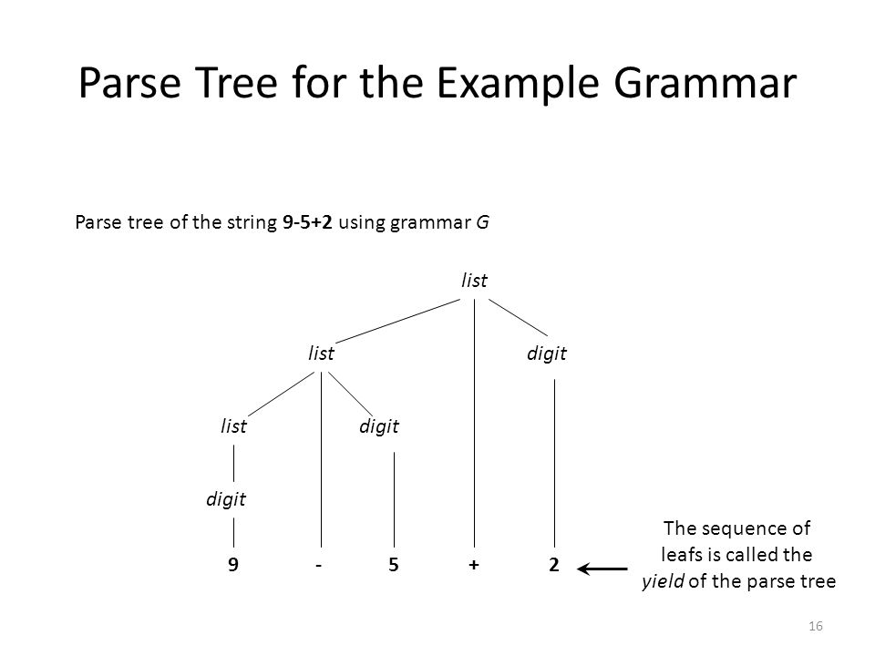 16 Parse Tree for the Example Grammar Parse tree of the string 9-5+2 using grammar G list digit 9-5+2 list digit The sequence of leafs is called the yield of the parse tree