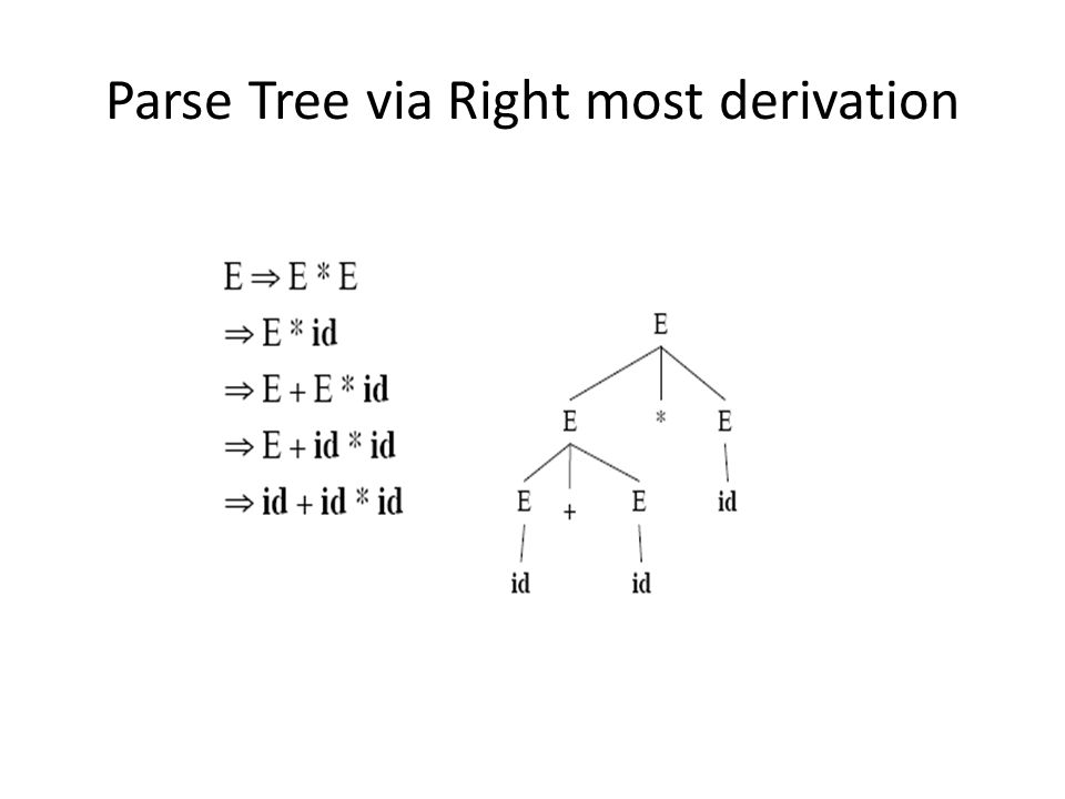 Parse Tree via Right most derivation