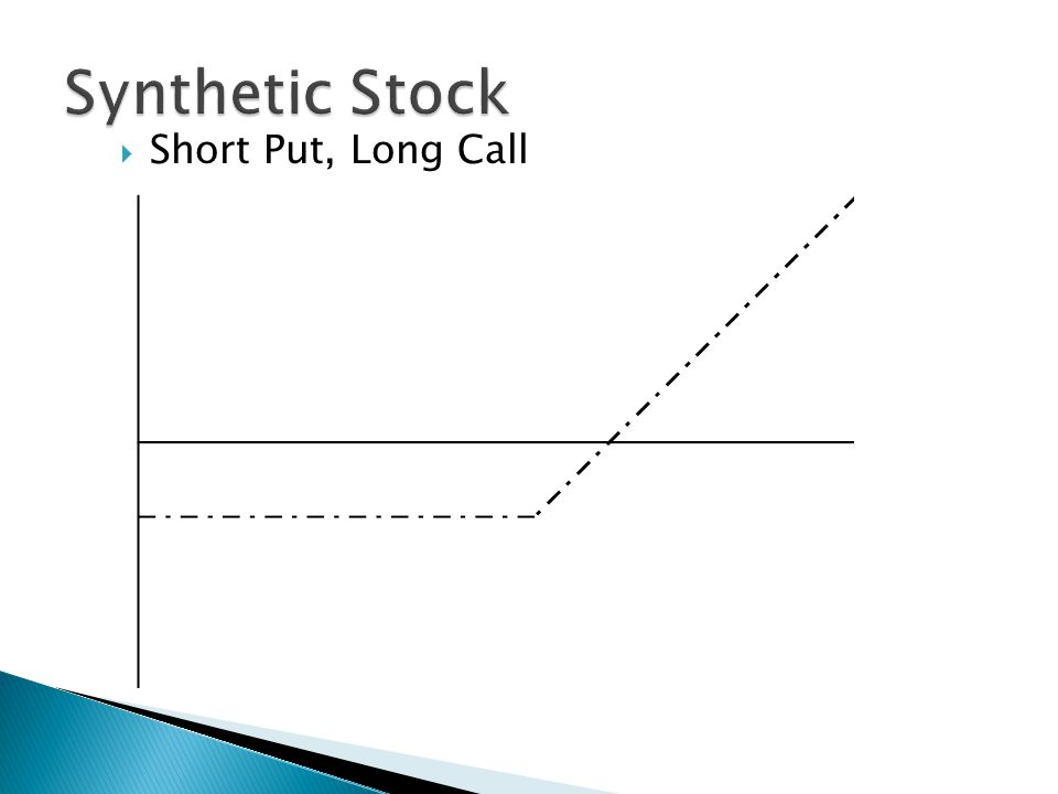  Short Put, Long Call