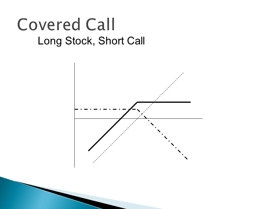 Long Stock, Short Call