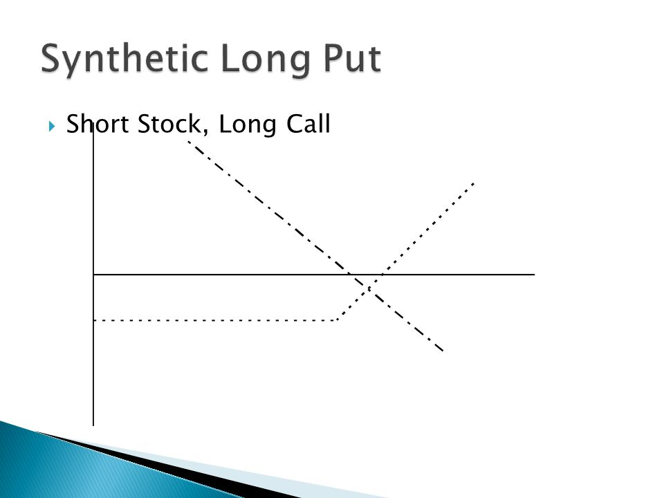  Short Stock, Long Call