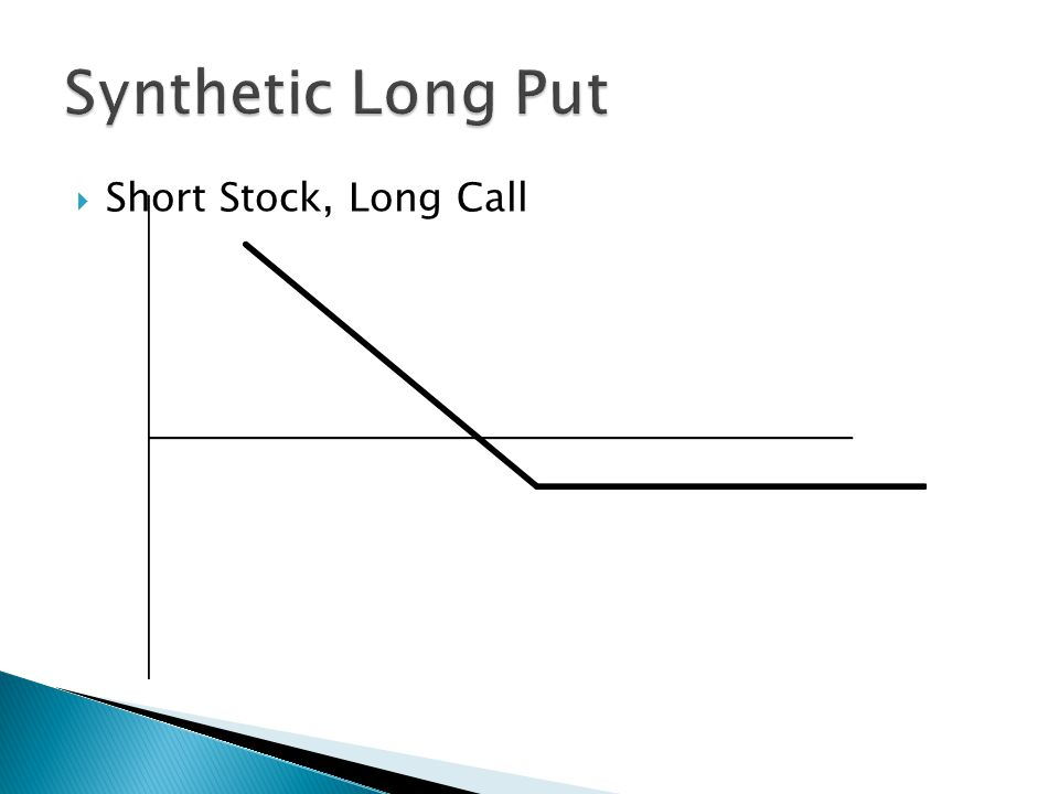  Short Stock, Short Put