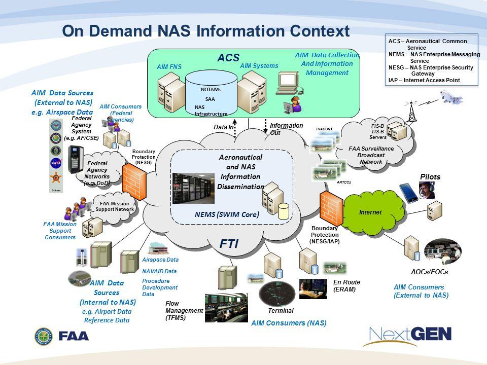 On Demand NAS Information Context AIM Data Sources (Internal to NAS) e.g.
