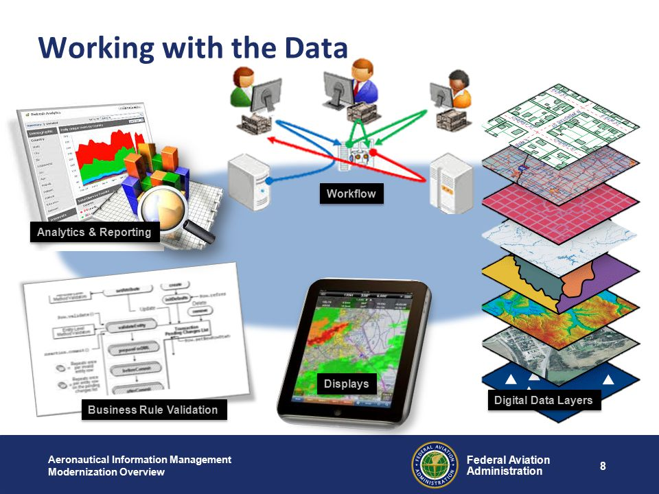 Federal Aviation Administration 8 Aeronautical Information Management Modernization Overview Working with the Data Analytics & Reporting Business Rule Validation Displays Digital Data Layers Workflow