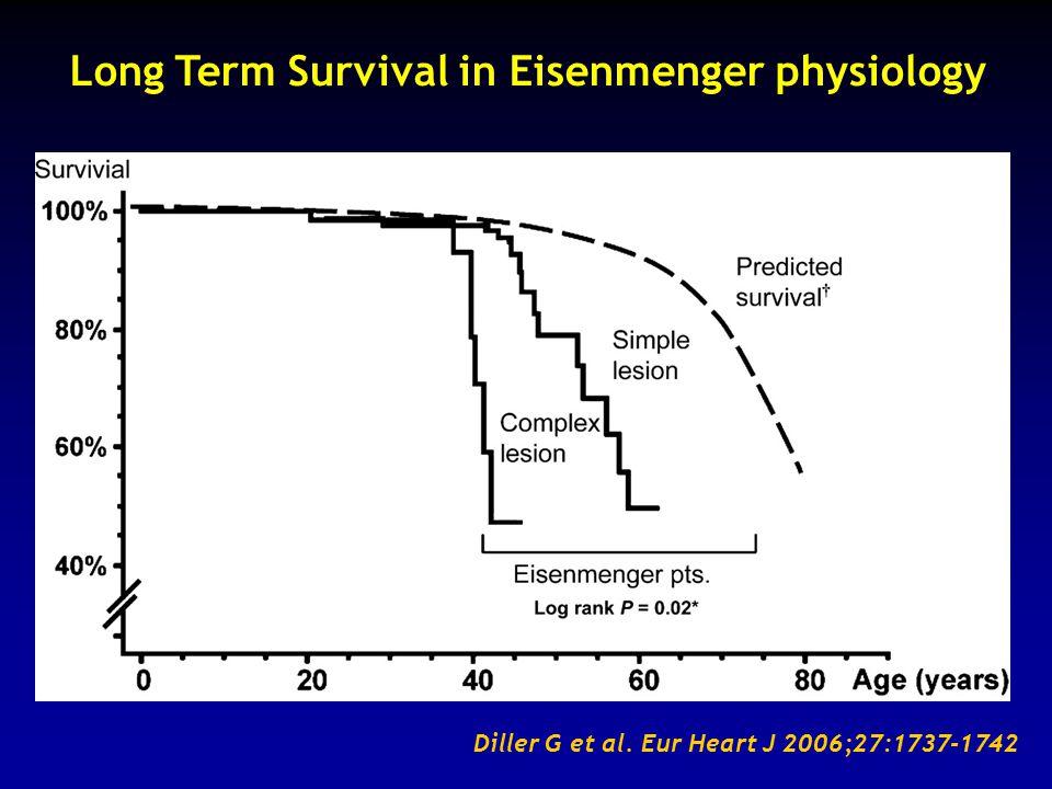 Long Term Survival in Eisenmenger physiology Diller G et al. Eur Heart J 2006;27:1737-1742