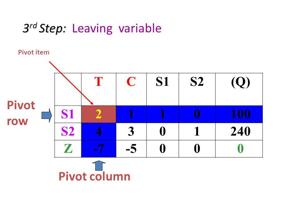 3 rd Step: 3 rd Step: Leaving variable TCS1S2(Q) S12110 100 S24301 240 Z-7-500 0 Pivot column Pivot row Pivot item