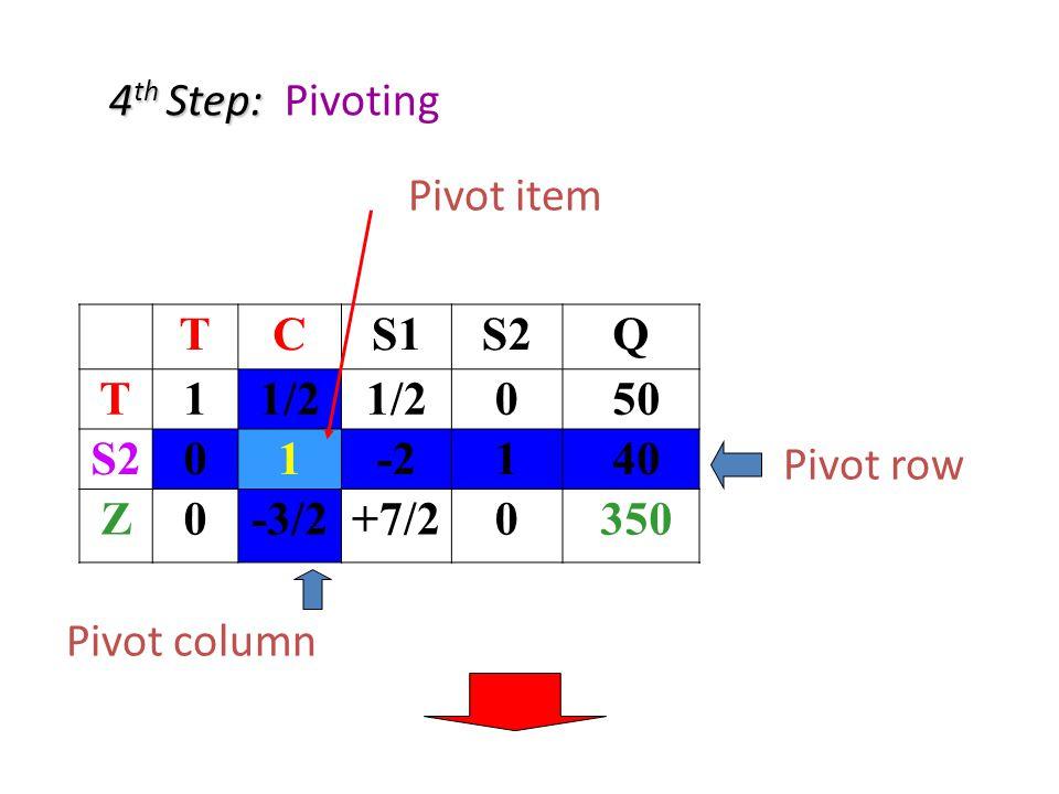 4 th Step: 4 th Step: Pivoting TCS1S2Q T11/2 0 50 S201-21 40 Z0-3/2+7/20 350 Pivot column Pivot row Pivot item