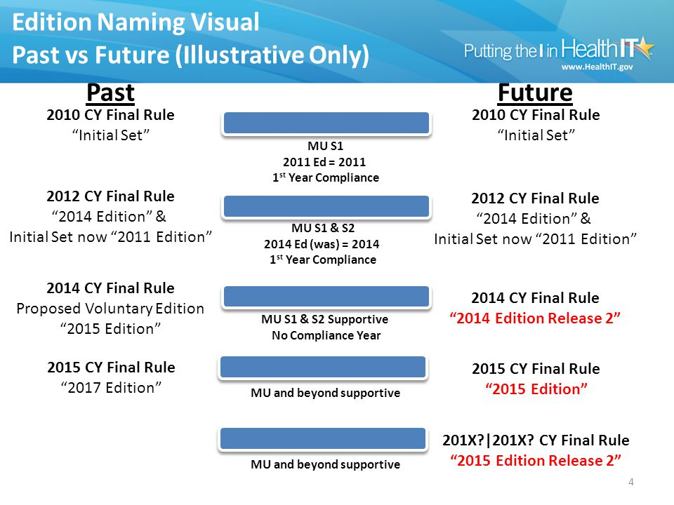 Edition Naming Visual Past vs Future (Illustrative Only) 4 2010 CY Final Rule Initial Set 2012 CY Final Rule 2014 Edition & Initial Set now 2011 Edition 2014 CY Final Rule Proposed Voluntary Edition 2015 Edition 2015 CY Final Rule 2017 Edition 2010 CY Final Rule Initial Set 2012 CY Final Rule 2014 Edition & Initial Set now 2011 Edition 2014 CY Final Rule 2014 Edition Release 2 2015 CY Final Rule 2015 Edition PastFuture MU S1 2011 Ed = 2011 1 st Year Compliance MU S1 & S2 2014 Ed (was) = 2014 1 st Year Compliance MU S1 & S2 Supportive No Compliance Year MU and beyond supportive 201X?|201X.