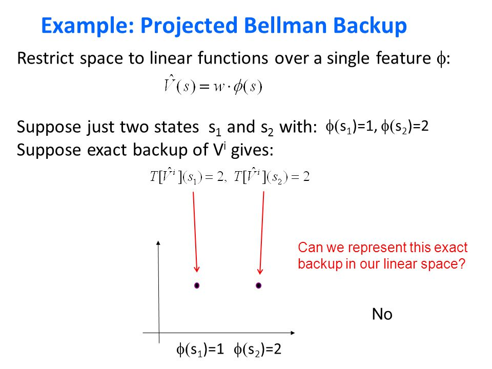 Example: Projected Bellman Backup Restrict space to linear functions over a single feature  : Suppose just two states s 1 and s 2 with: Suppose exact backup of V i gives:  s 1 )=1  s 2 )=2  s 1 )=1,  s 2 )=2 Can we represent this exact backup in our linear space.