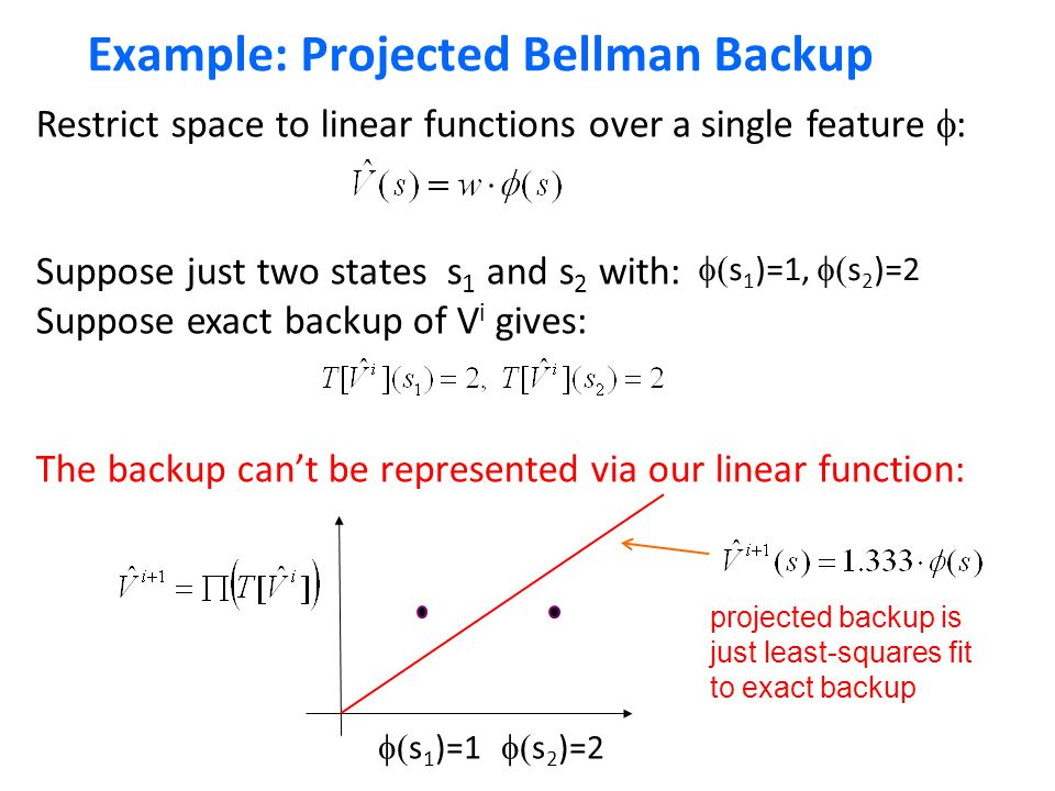 Example: Projected Bellman Backup Restrict space to linear functions over a single feature  : Suppose just two states s 1 and s 2 with: Suppose exact backup of V i gives: The backup can't be represented via our linear function:  s 1 )=1  s 2 )=2  s 1 )=1,  s 2 )=2 projected backup is just least-squares fit to exact backup