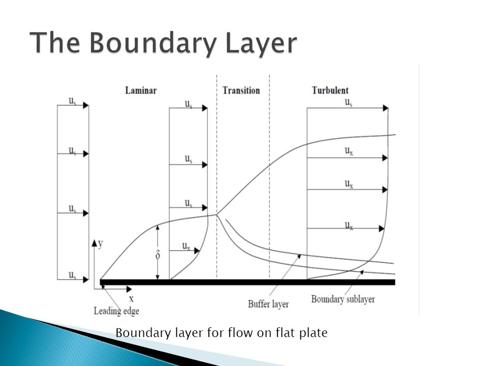 Boundary layer for flow on flat plate