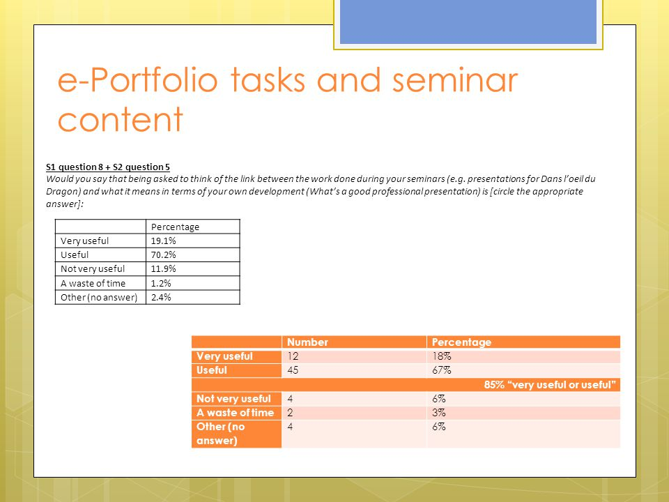 e-Portfolio tasks and seminar content Percentage Very useful19.1% Useful70.2% Not very useful11.9% A waste of time1.2% Other (no answer)2.4% S1 question 8 + S2 question 5 Would you say that being asked to think of the link between the work done during your seminars (e.g.