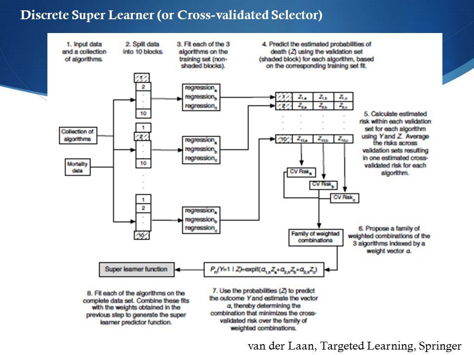 van der Laan, Targeted Learning, Springer 2011 Discrete Super Learner (or Cross-validated Selector)
