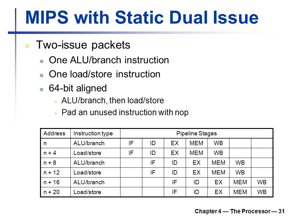 Chapter 4 — The Processor — 31 MIPS with Static Dual Issue Two-issue packets One ALU/branch instruction One load/store instruction 64-bit aligned ALU/branch, then load/store Pad an unused instruction with nop AddressInstruction typePipeline Stages nALU/branchIFIDEXMEMWB n + 4Load/storeIFIDEXMEMWB n + 8ALU/branchIFIDEXMEMWB n + 12Load/storeIFIDEXMEMWB n + 16ALU/branchIFIDEXMEMWB n + 20Load/storeIFIDEXMEMWB