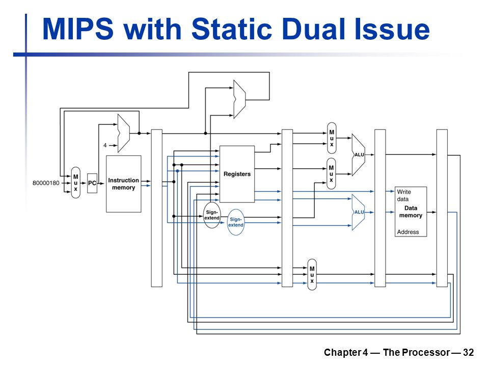 Chapter 4 — The Processor — 32 MIPS with Static Dual Issue