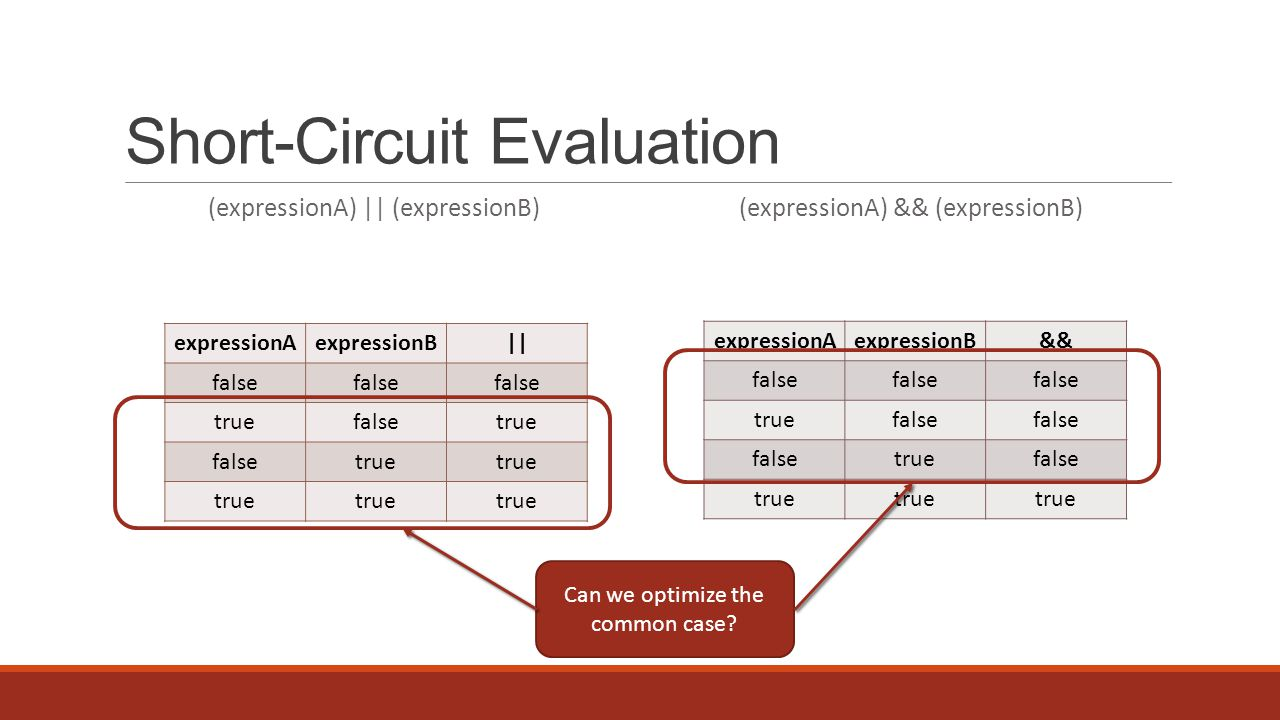 Short-Circuit Evaluation (expressionA) || (expressionB)(expressionA) && (expressionB) expressionAexpressionB&& false truefalse truefalse true expressionAexpressionB|| false truefalsetrue falsetrue Can we optimize the common case