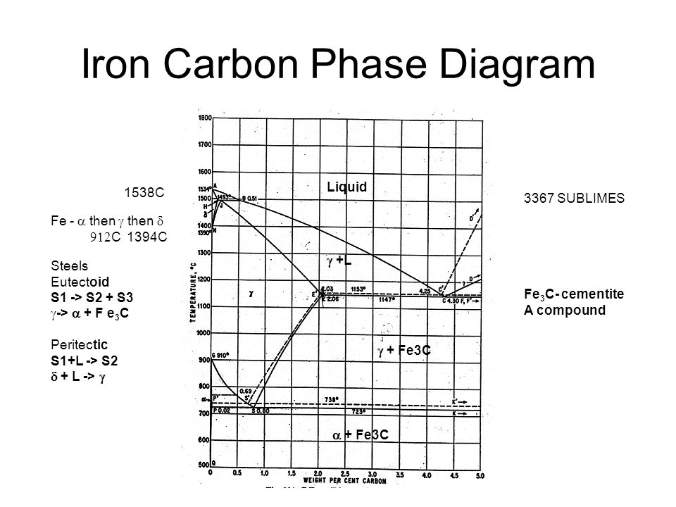 the iron carbon diagram There are two iron-carbon equilibrium diagrams: - stable iron-graphite fe-gr - metastable iron-cementite fe-fe3c the stable condition usually takes a very long time to develop.