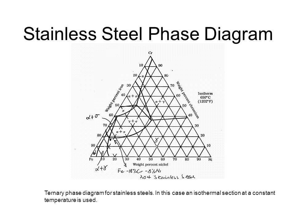 Stainless Steel Phase Diagram Ternary phase diagram for stainless steels. In this case an isothermal section at a constant temperature is used.