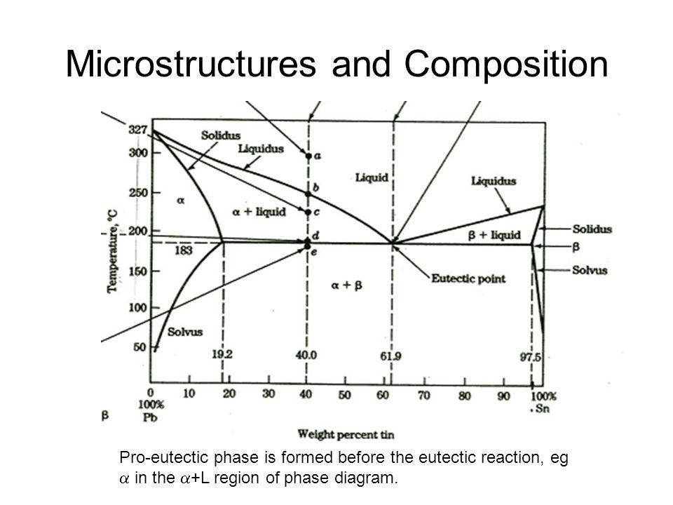 Lead Tin Microstructures 90 %Pb 10%Sn 70% Pb 30%Sn 38.1%Pb 61.9% Sn 50%Pb 50%Sn