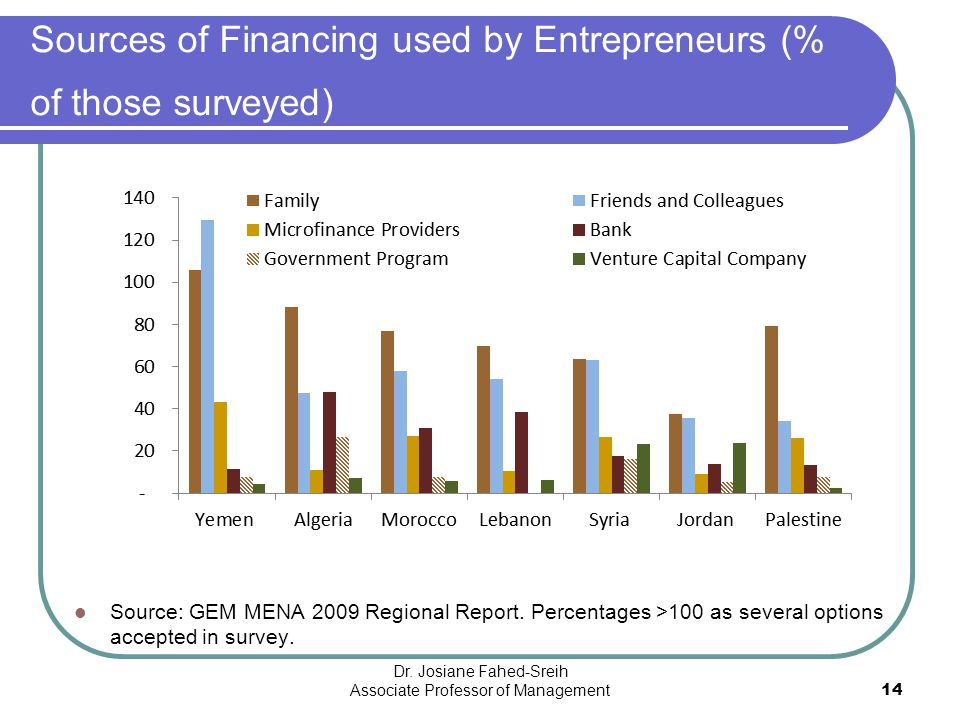 Sources of Financing used by Entrepreneurs (% of those surveyed) Source: GEM MENA 2009 Regional Report. Percentages >100 as several options accepted i