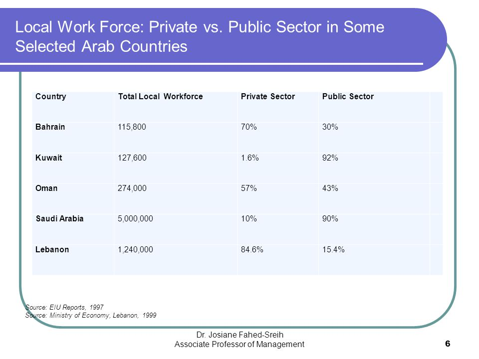 Local Work Force: Private vs. Public Sector in Some Selected Arab Countries CountryTotal Local WorkforcePrivate SectorPublic Sector Bahrain115,80070%3