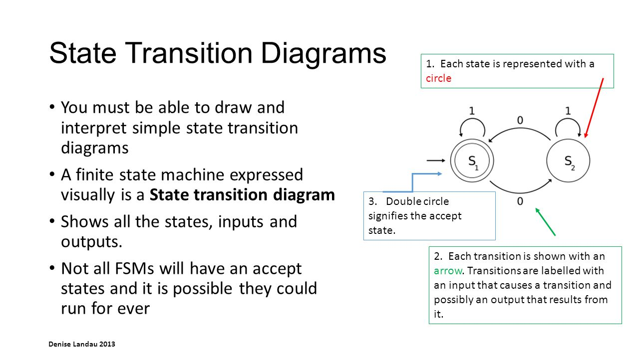 Denise Landau 2013 State Transition Diagrams You must be able to draw and interpret simple state transition diagrams A finite state machine expressed visually is a State transition diagram Shows all the states, inputs and outputs.