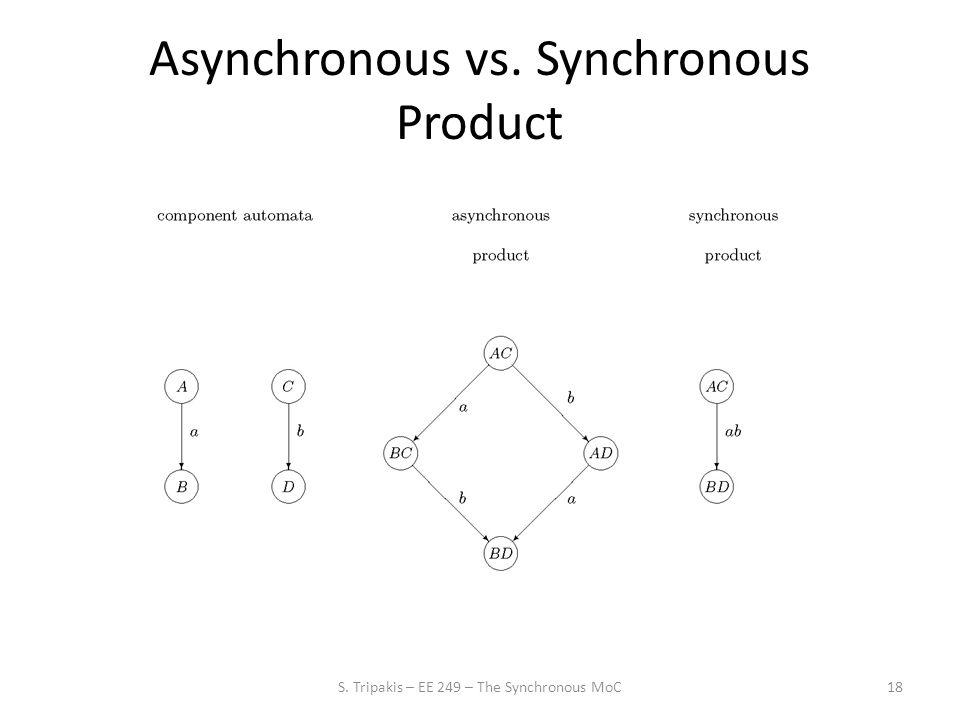 Asynchronous vs. Synchronous Product 18S. Tripakis – EE 249 – The Synchronous MoC