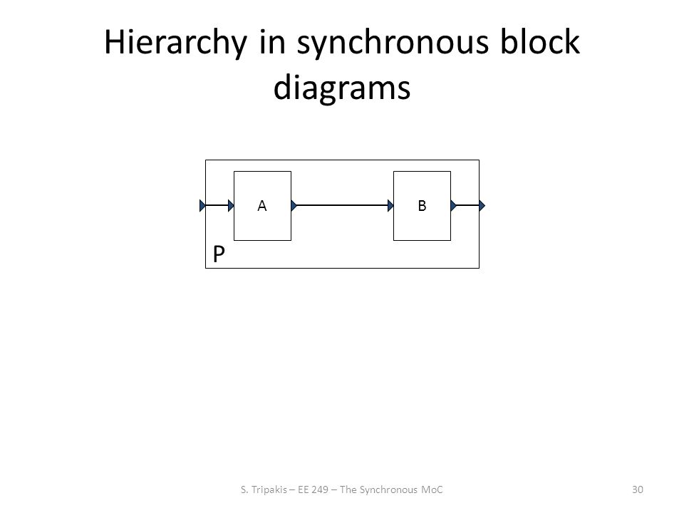 30 Hierarchy in synchronous block diagrams AB P S. Tripakis – EE 249 – The Synchronous MoC
