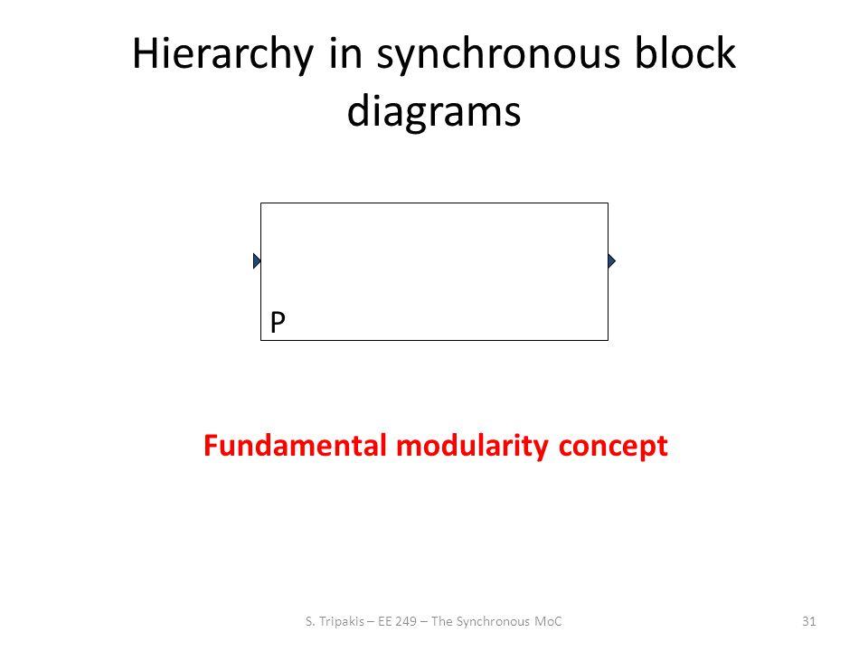 31 Hierarchy in synchronous block diagrams Fundamental modularity concept P S.