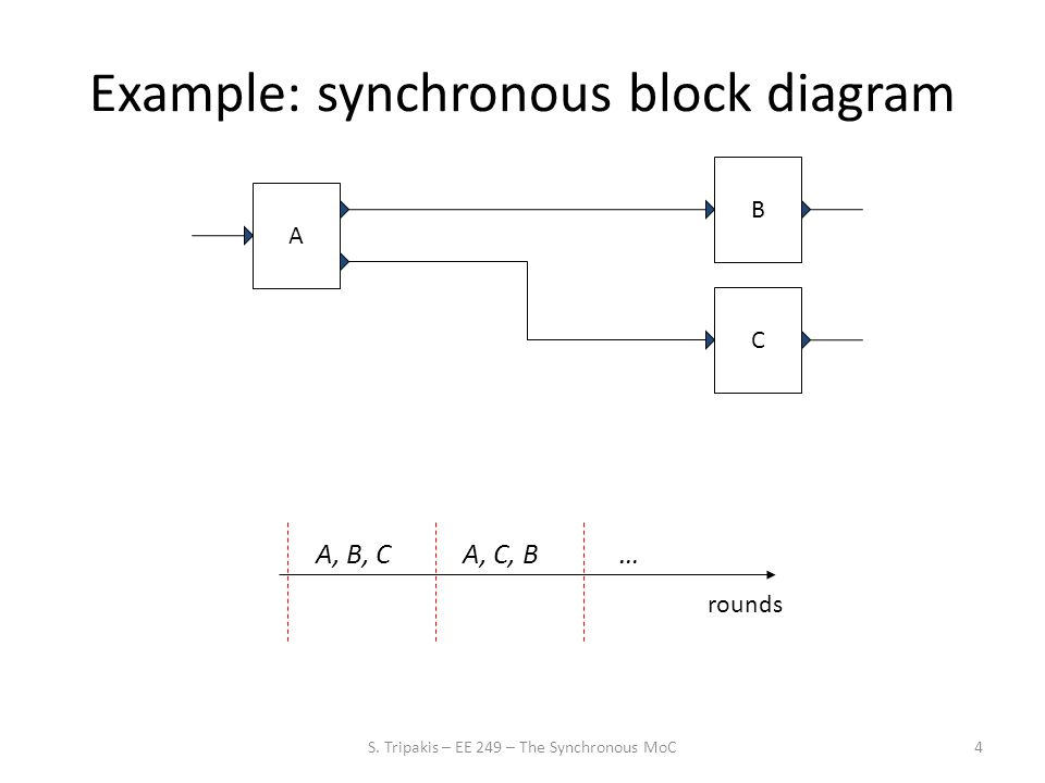 5 Example: synchronous block diagram AC rounds A, … B BCBC BCBC deterministic concurrency S.