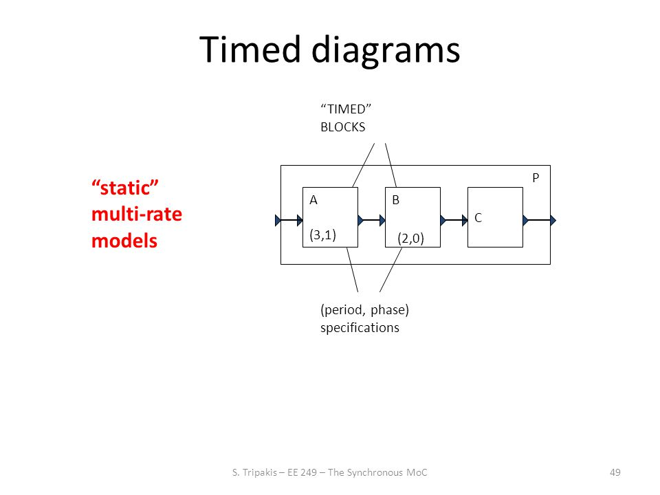 49 Timed diagrams A (3,1) B C P TIMED BLOCKS static multi-rate models (2,0) (period, phase) specifications S.