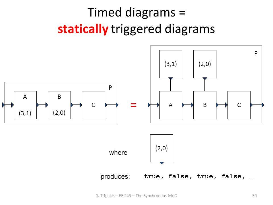 50 Timed diagrams = statically triggered diagrams A (3,1) B C P (2,0) ABC P (3,1)(2,0) = where produces: true, false, true, false, … S.