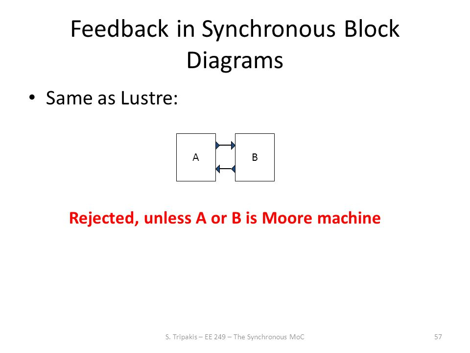 Feedback in Synchronous Block Diagrams Same as Lustre: 57 AB Rejected, unless A or B is Moore machine S.