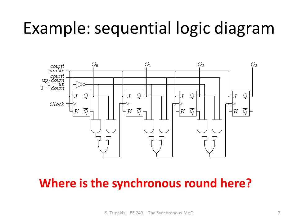 Example: control loop 8 initialize state; while (true) do read inputs; compute outputs; update state; write outputs; end while; Where is the synchronous round here.