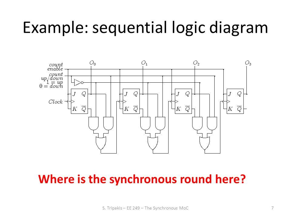 28 Synchronous block diagrams S. Tripakis – EE 249 – The Synchronous MoC