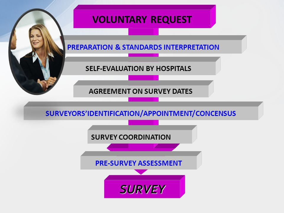 VOLUNTARY REQUEST PREPARATION & STANDARDS INTERPRETATIONSELF-EVALUATION BY HOSPITALSSURVEYORS'IDENTIFICATION/APPOINTMENT/CONCENSUSSURVEY COORDINATIONPRE-SURVEY ASSESSMENT SURVEY AGREEMENT ON SURVEY DATES