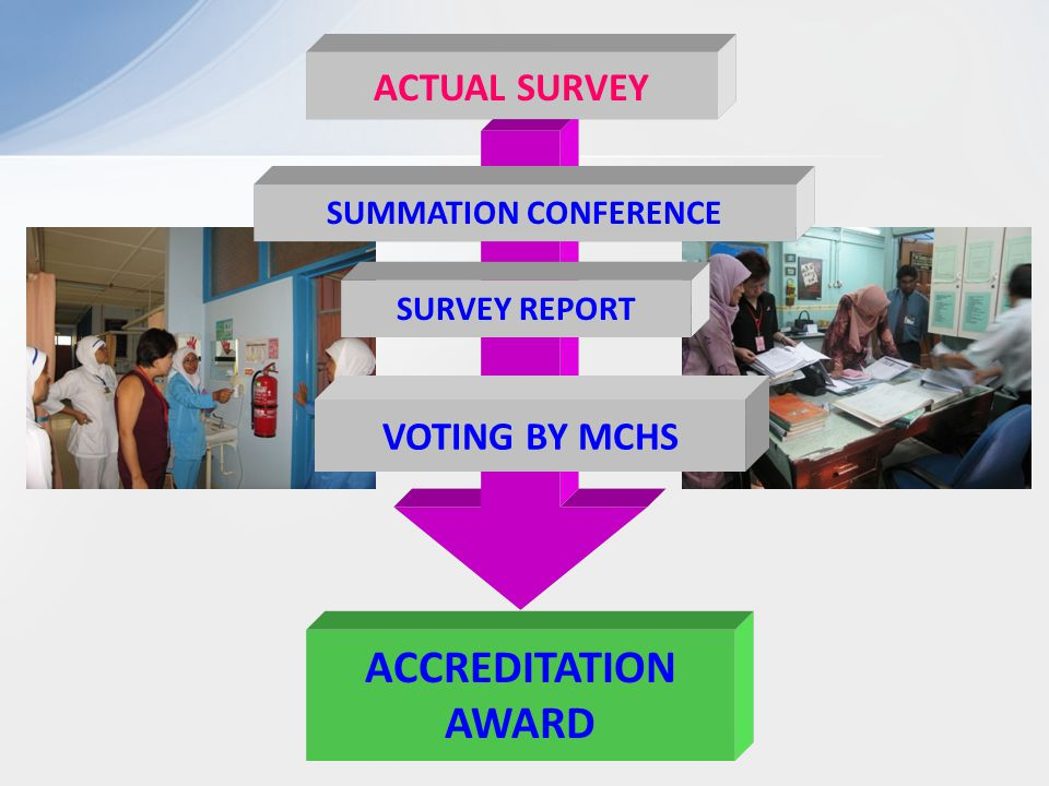 ACCREDITATION AWARD ACTUAL SURVEY SUMMATION CONFERENCE SURVEY REPORT VOTING BY MCHS