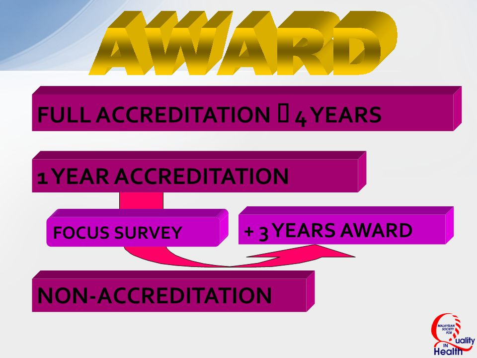 FULL ACCREDITATION ê 4 YEARS 1 YEAR ACCREDITATION FOCUS SURVEY NON-ACCREDITATION + 3 YEARS AWARD