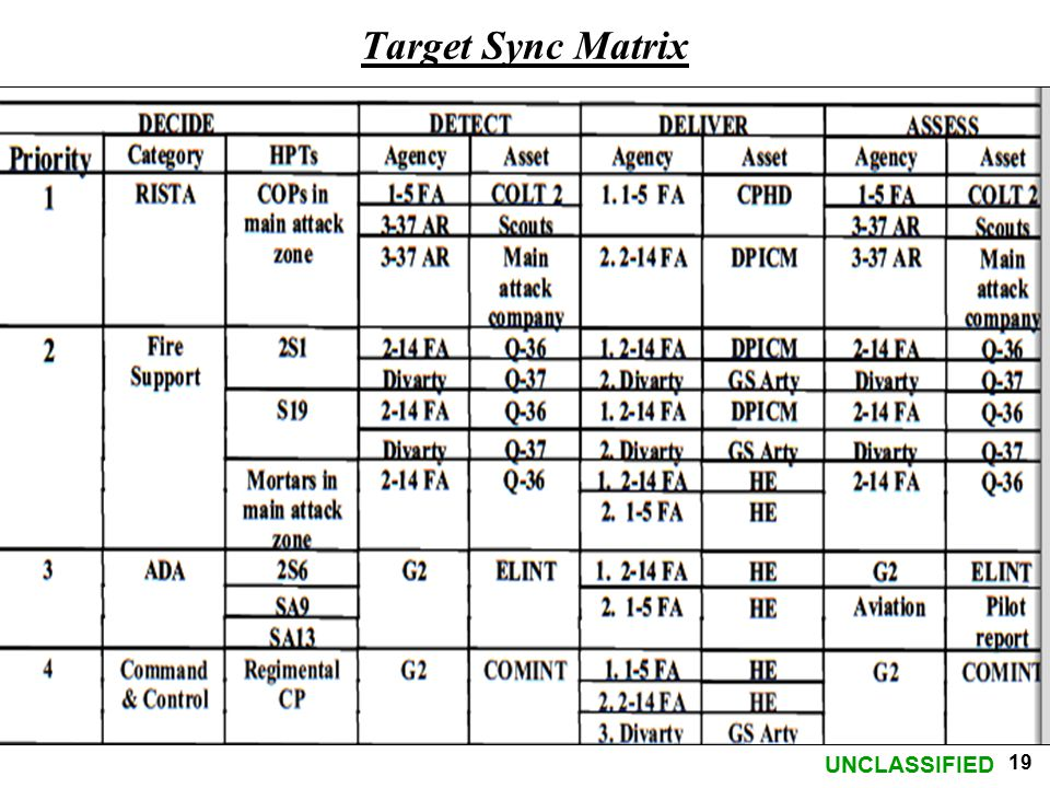 UNCLASSIFIED 19 Target Sync Matrix
