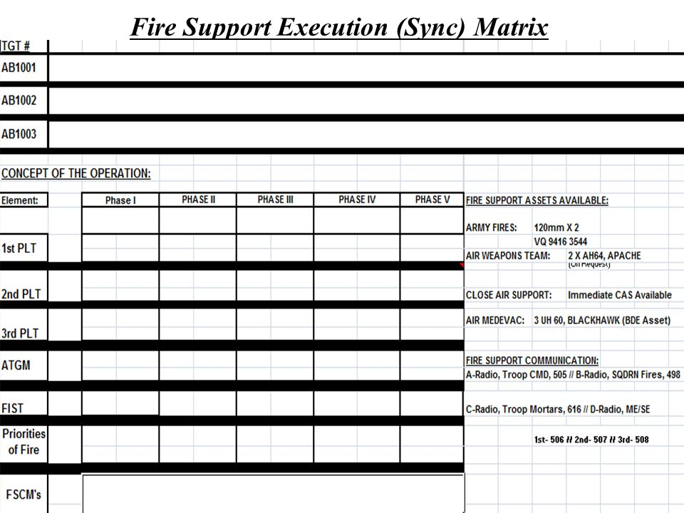 UNCLASSIFIED 20 Fire Support Execution (Sync) Matrix